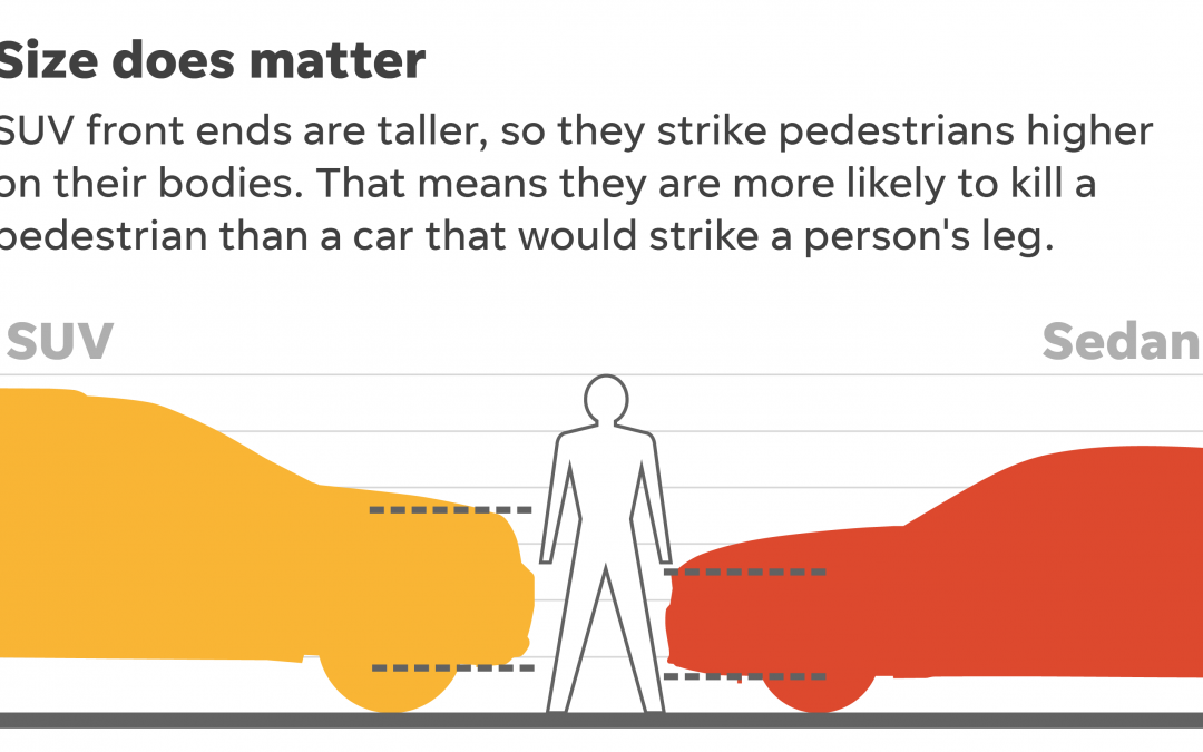 SUV και πεζοί: Περισσότερο ή λιγότερο επικίνδυνα;