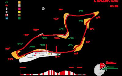 Formula 1, Γκραν Πρι Εμίλια Ρομάνια, Ίμολα: Ο 13ος γύρος έρχεται με καινοτομίες