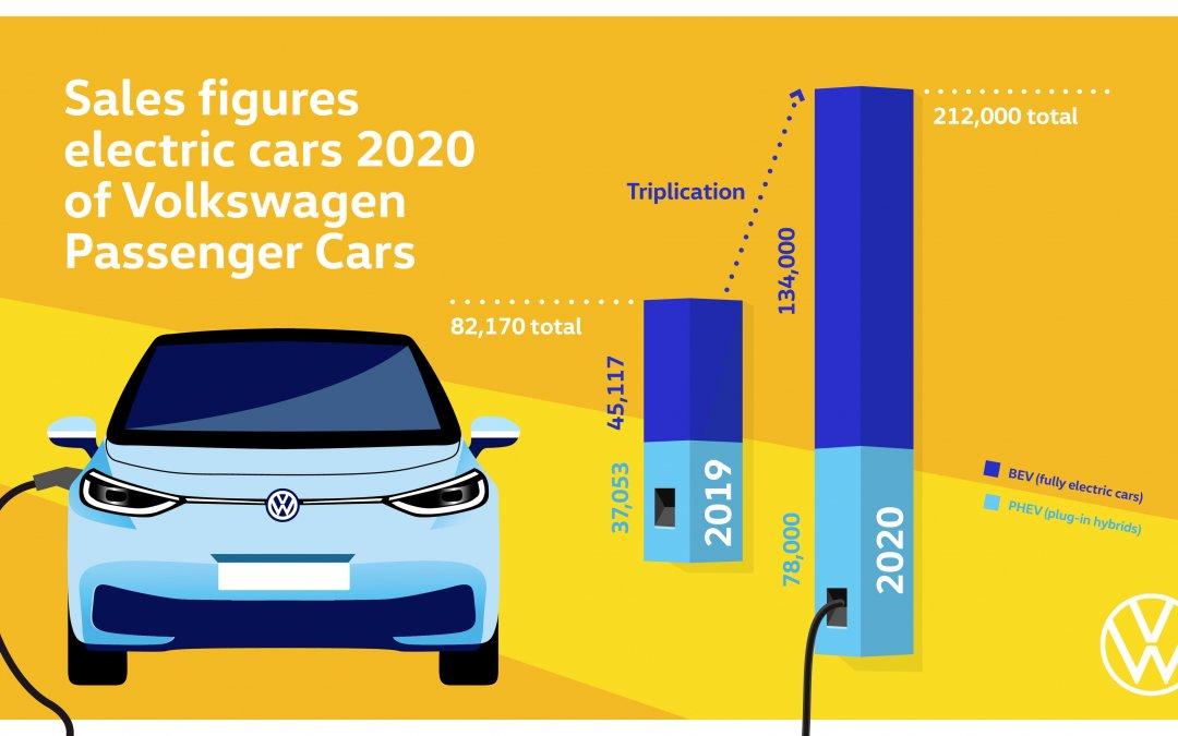 "Volkswagen: Ρεκόρ πωλήσεων για τα ""πράσινα"" μοντέλα"