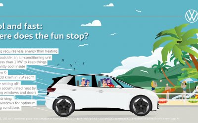 Volkswagen: Το ID.3 σε έξι διαφορετικά σενάρια